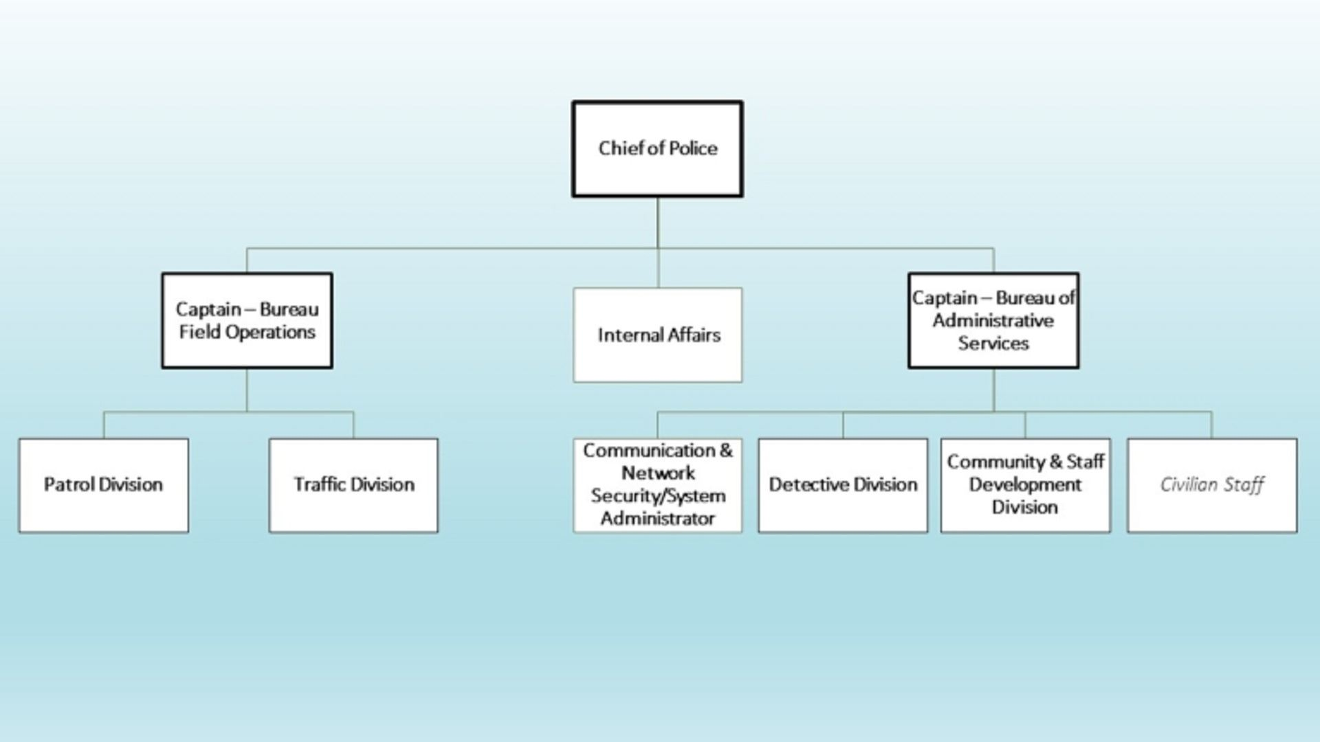 Organizational Chart for the Bureau of Administrative Services